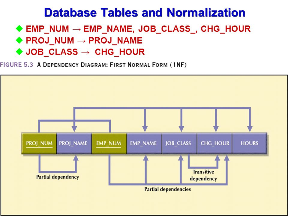 normalization of database tables pdf