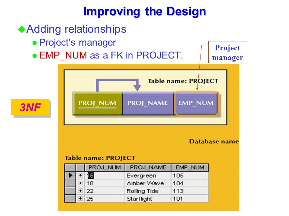 Improving the Design Adding relationships 3NF Project's manager