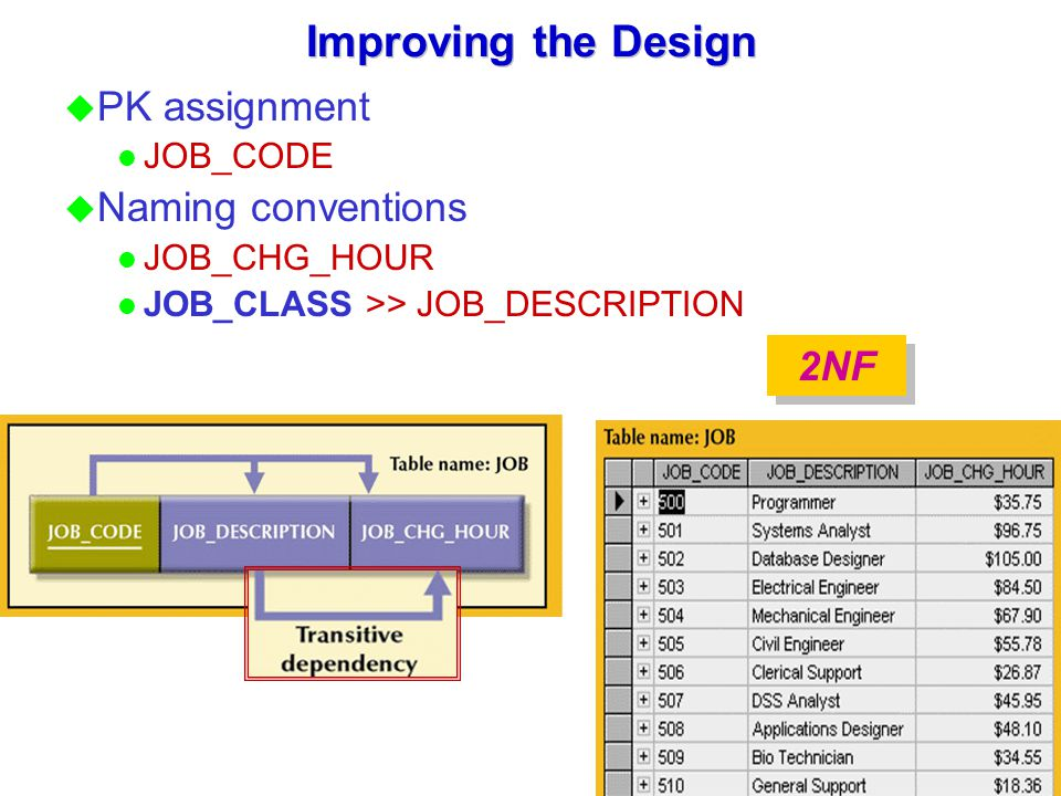 Improving the Design PK assignment Naming conventions 2NF JOB_CODE