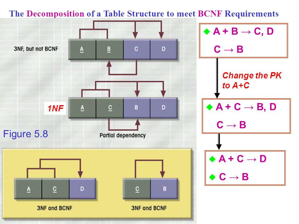 A + B → C, D C → B A + C → B, D C → B Figure 5.8 A + C → D C → B