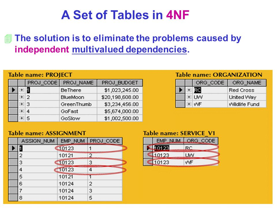 A Set of Tables in 4NF The solution is to eliminate the problems caused by independent multivalued dependencies.