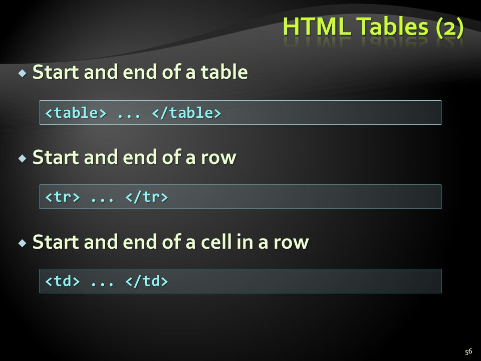 HTML Tables (2) Start and end of a table Start and end of a row