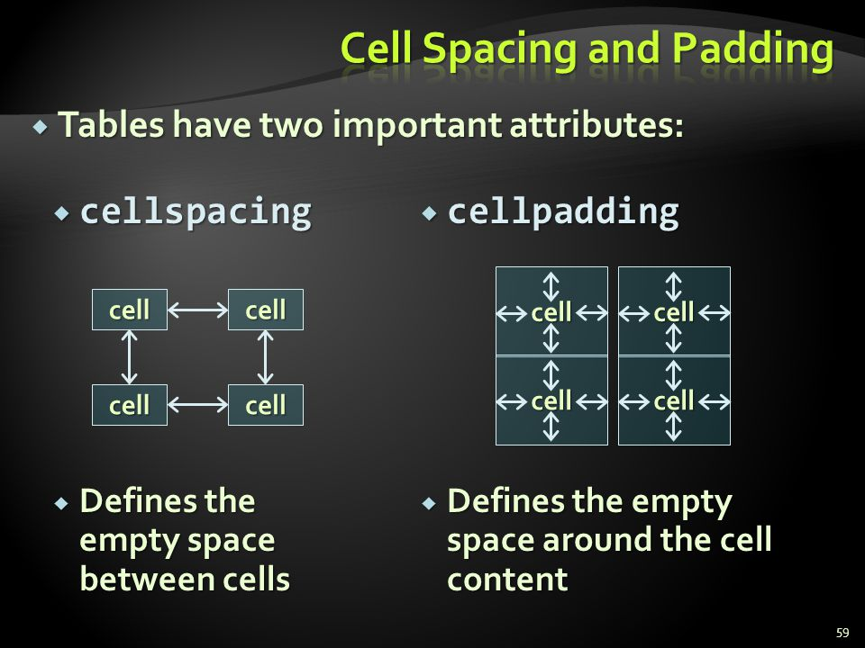 Cell Spacing and Padding