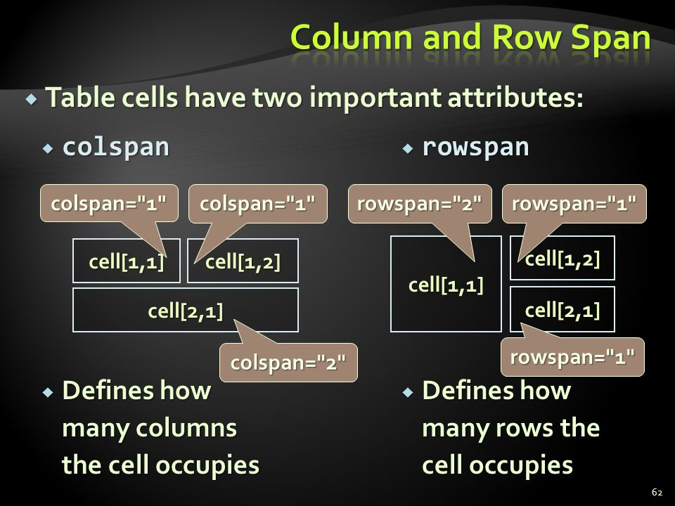 Column and Row Span Table cells have two important attributes: colspan