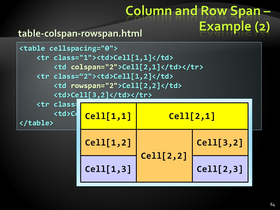 Column and Row Span – Example (2)