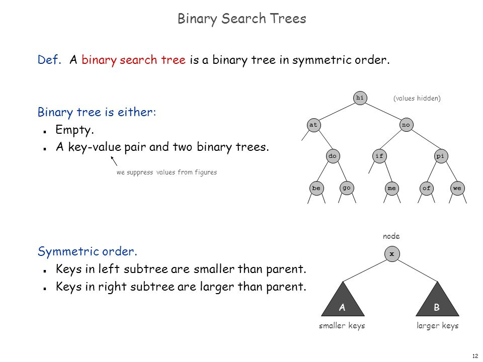 Binary Search Trees Def. A binary search tree is a binary tree in symmetric order. Binary tree is either: