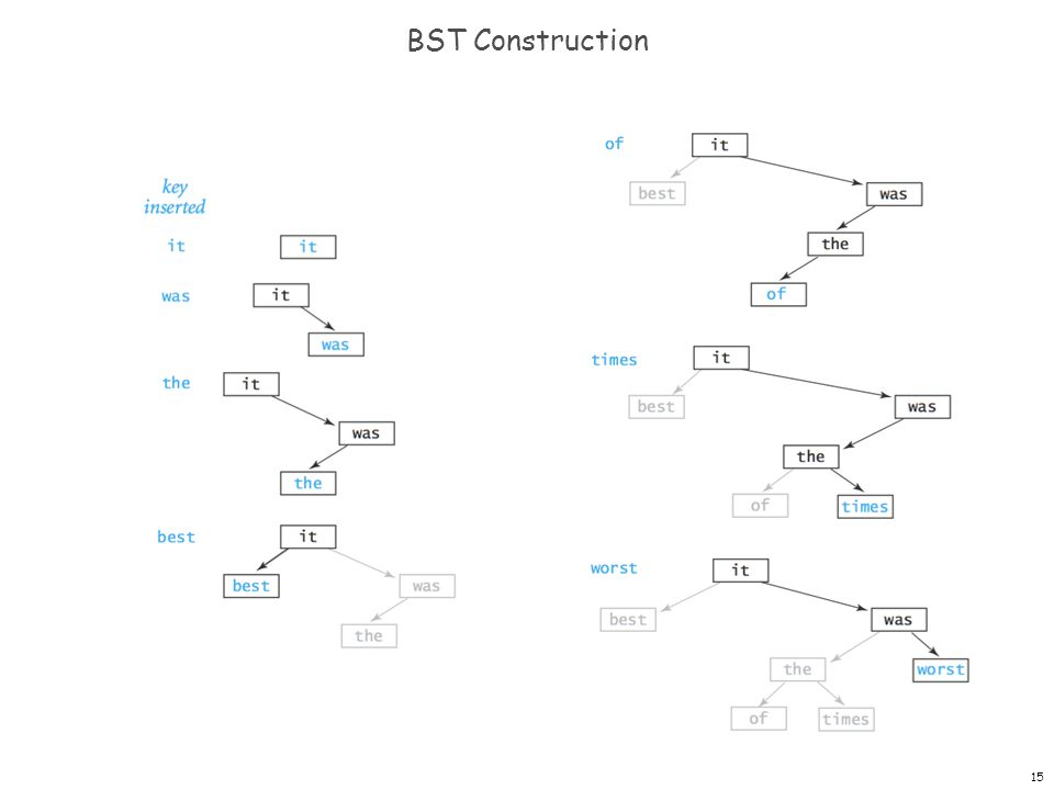 BST Construction