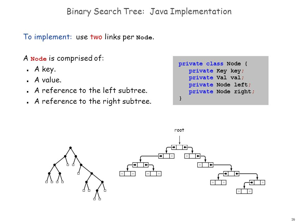 Binary Search Tree: Java Implementation