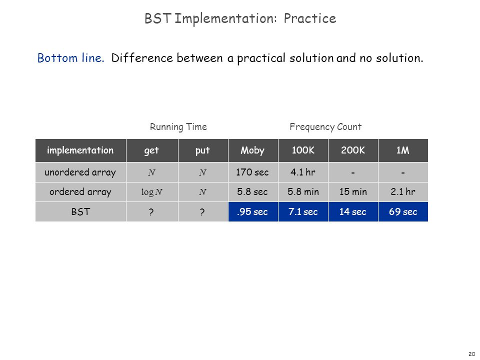 BST Implementation: Practice