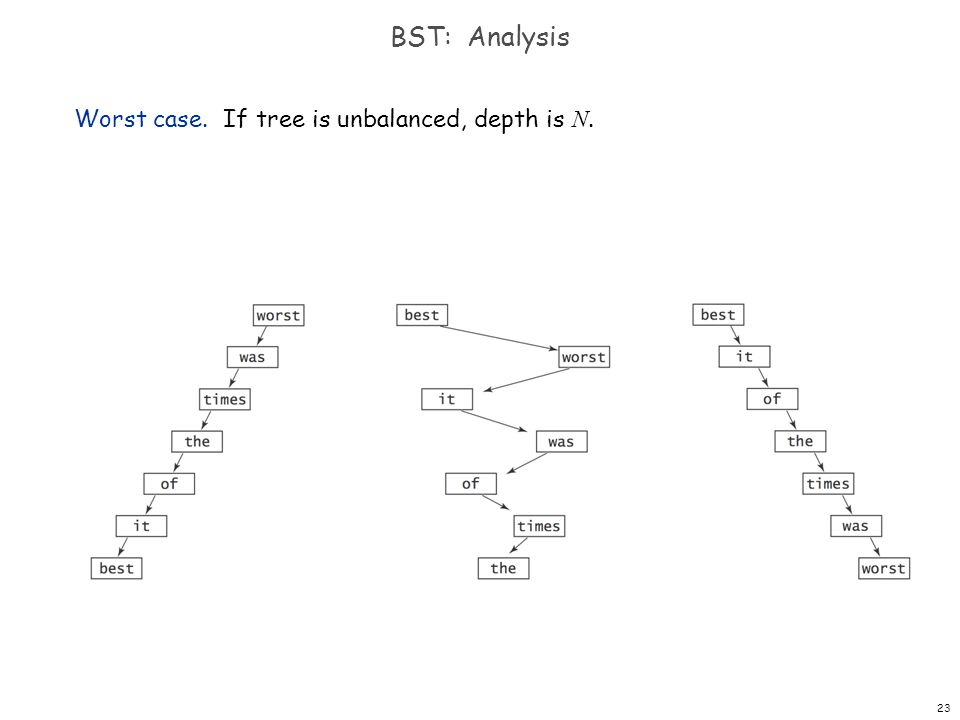 BST: Analysis Worst case. If tree is unbalanced, depth is N.