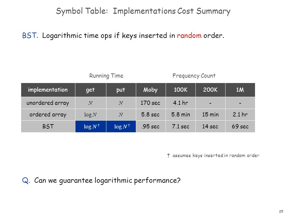 Symbol Table: Implementations Cost Summary