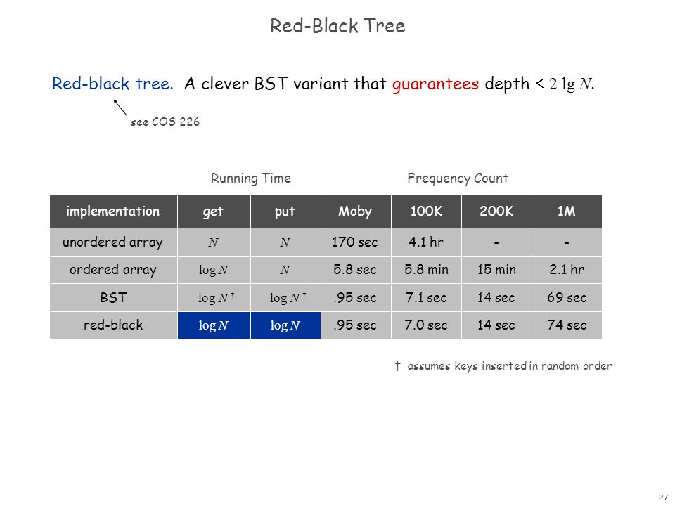 Red-Black Tree Red-black tree. A clever BST variant that guarantees depth  2 lg N. see COS 226. Running Time.