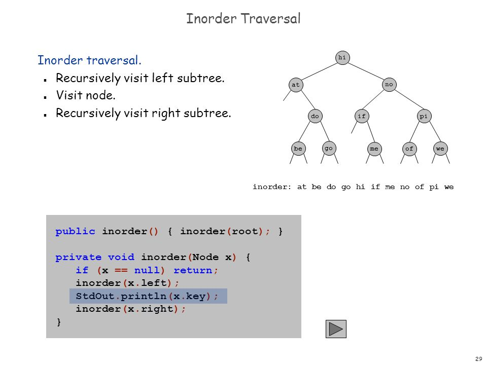 Inorder Traversal Inorder traversal. Recursively visit left subtree.