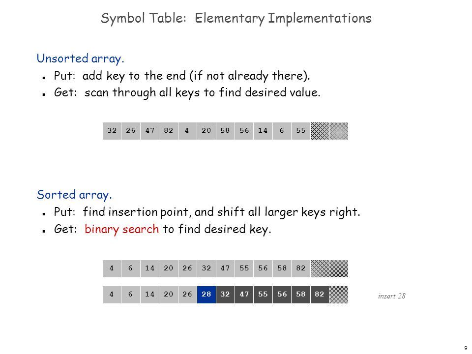 Symbol Table: Elementary Implementations
