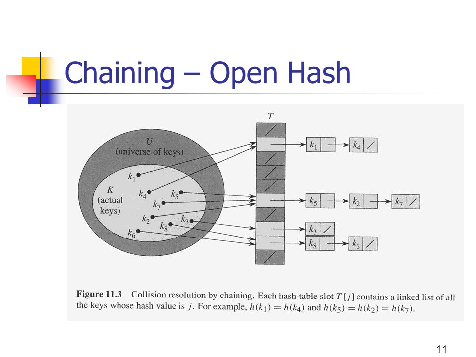 Chaining – Open Hash