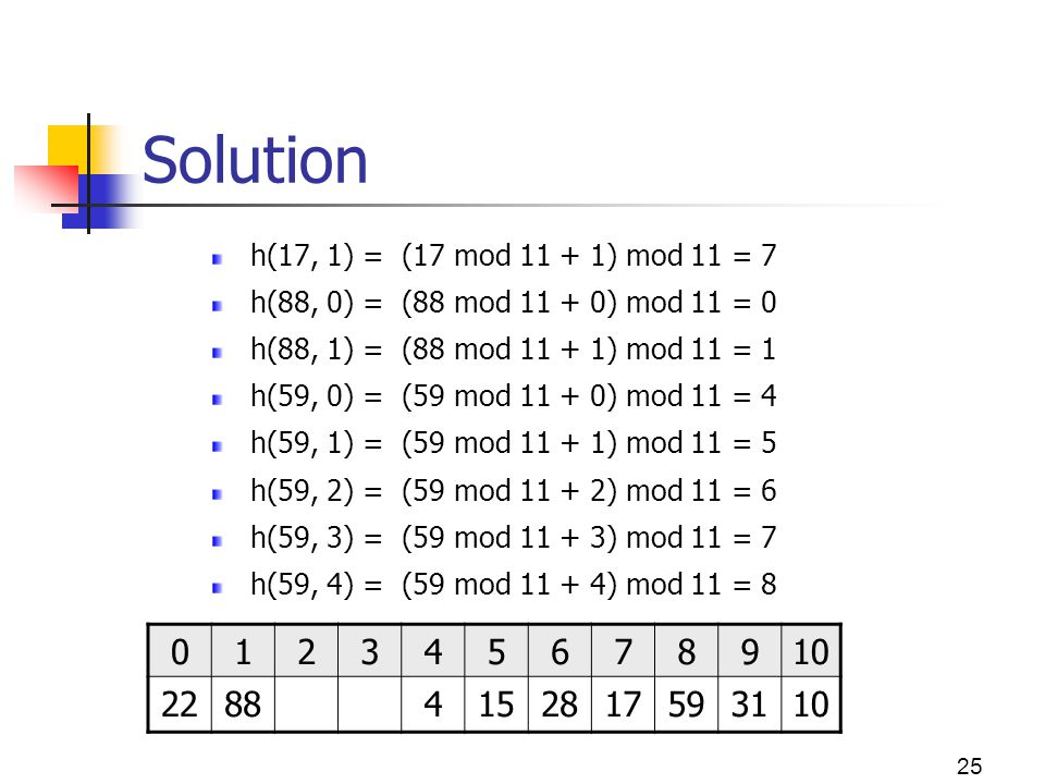 Solution h(17, 1) = (17 mod 11 + 1) mod 11 = 7. h(88, 0) = (88 mod 11 + 0) mod 11 = 0. h(88, 1) = (88 mod 11 + 1) mod 11 = 1.