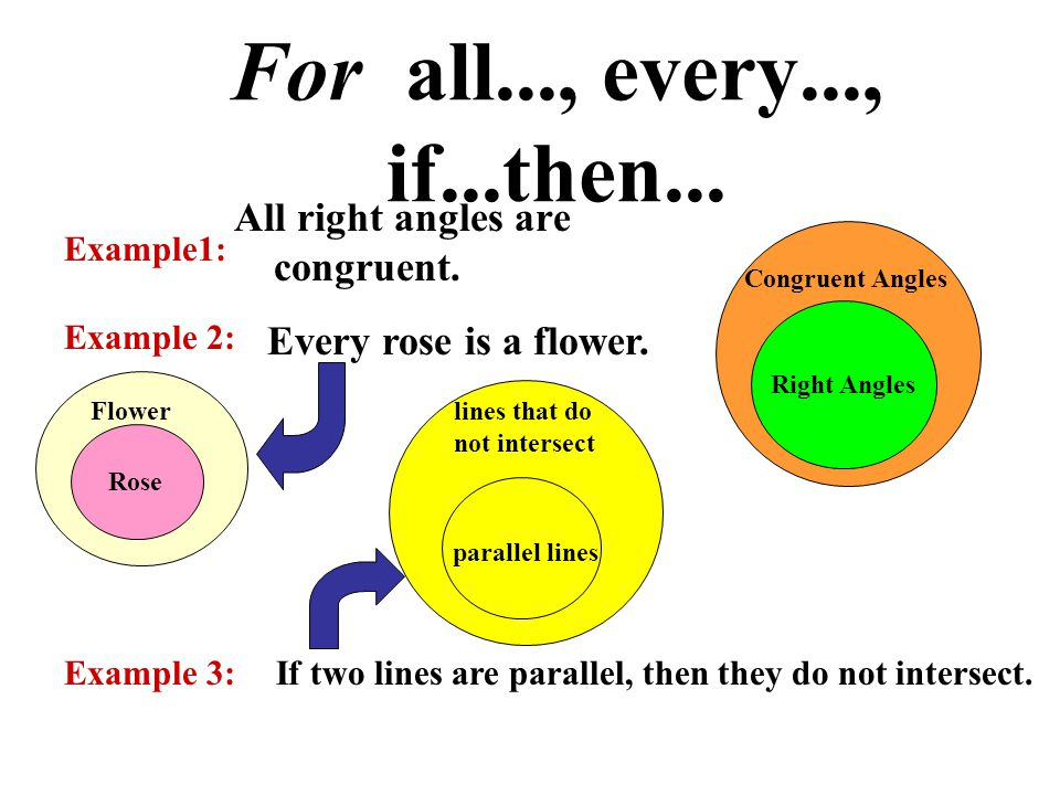 For all..., every..., if...then... All right angles are congruent.