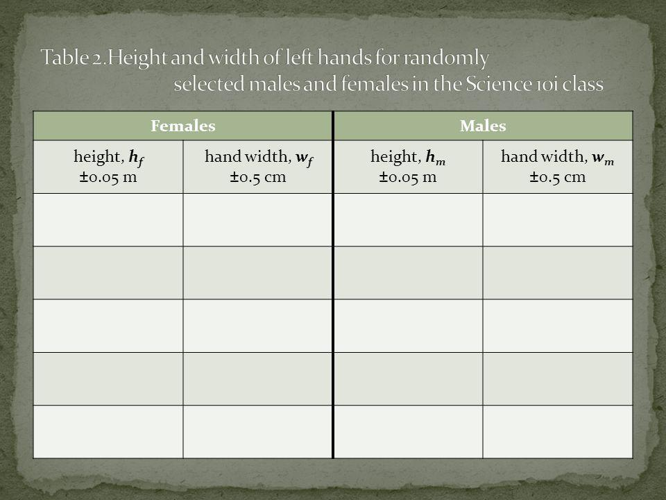 Table 2. Height and width of left hands for randomly