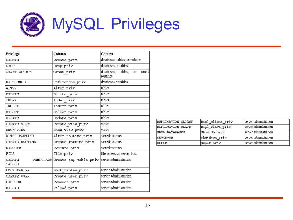 MySQL Privileges