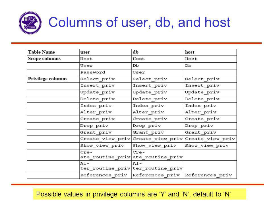 Columns of user, db, and host