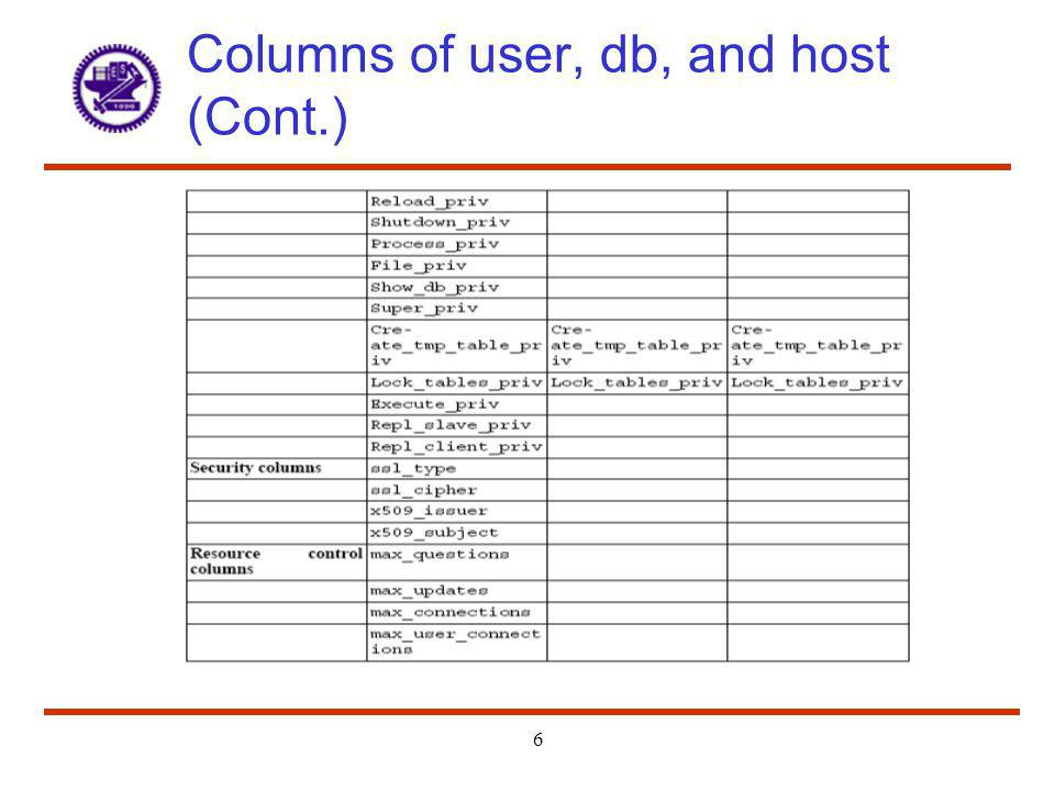 Columns of user, db, and host (Cont.)