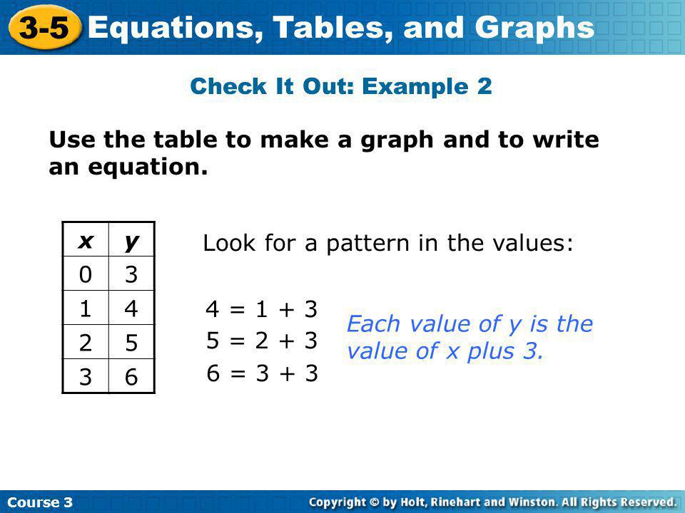 Check It Out: Example 2 Use the table to make a graph and to write an equation. x. y. 3. 1. 4.