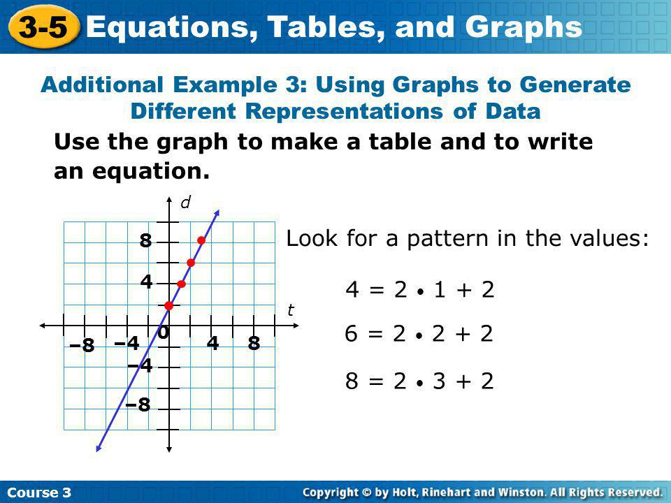 Use the graph to make a table and to write an equation.