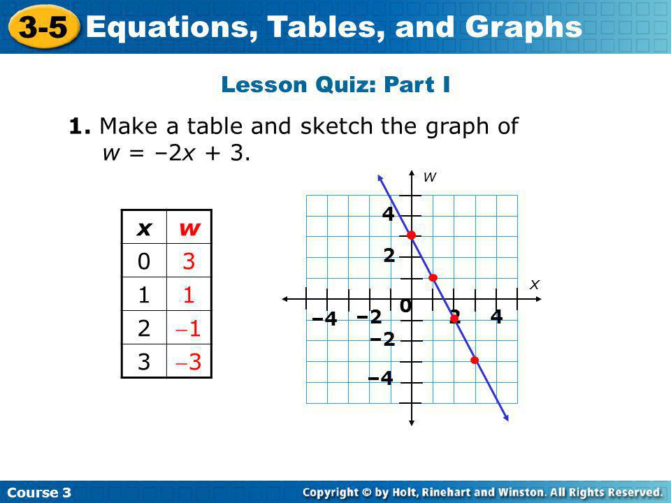 1. Make a table and sketch the graph of w = –2x + 3. x w 3 1 2 -1 -3