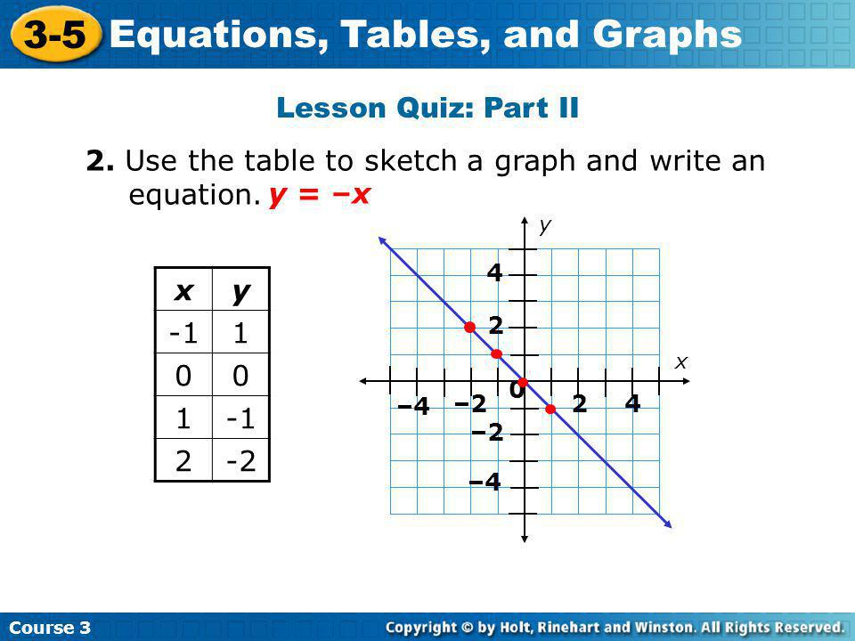 2. Use the table to sketch a graph and write an equation. y = –x x y