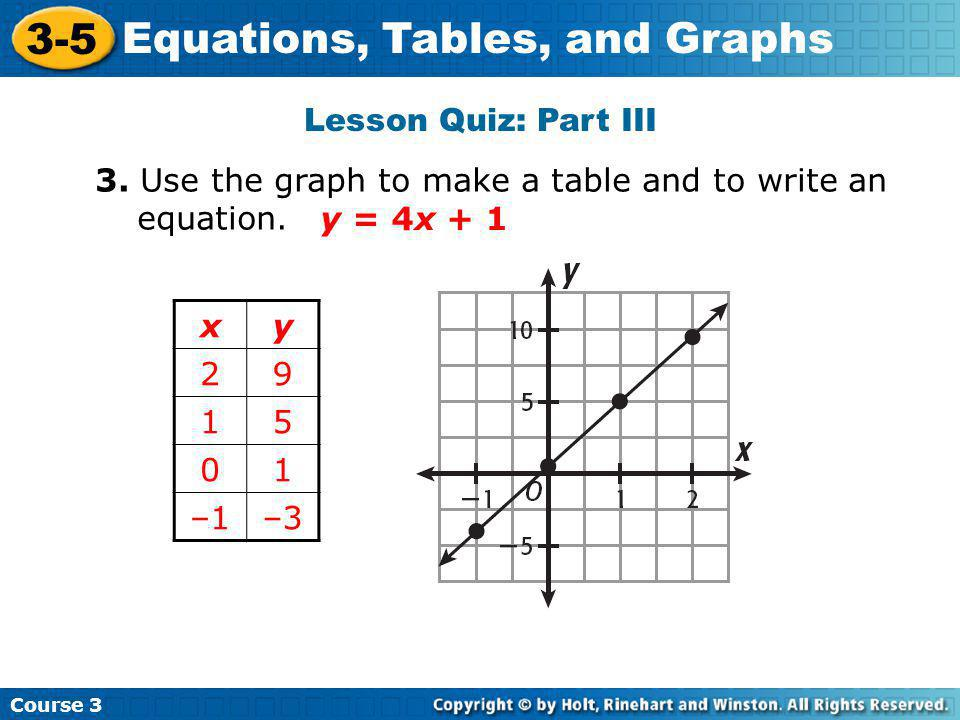 Lesson Quiz: Part III 3. Use the graph to make a table and to write an equation. y = 4x + 1. x. y.