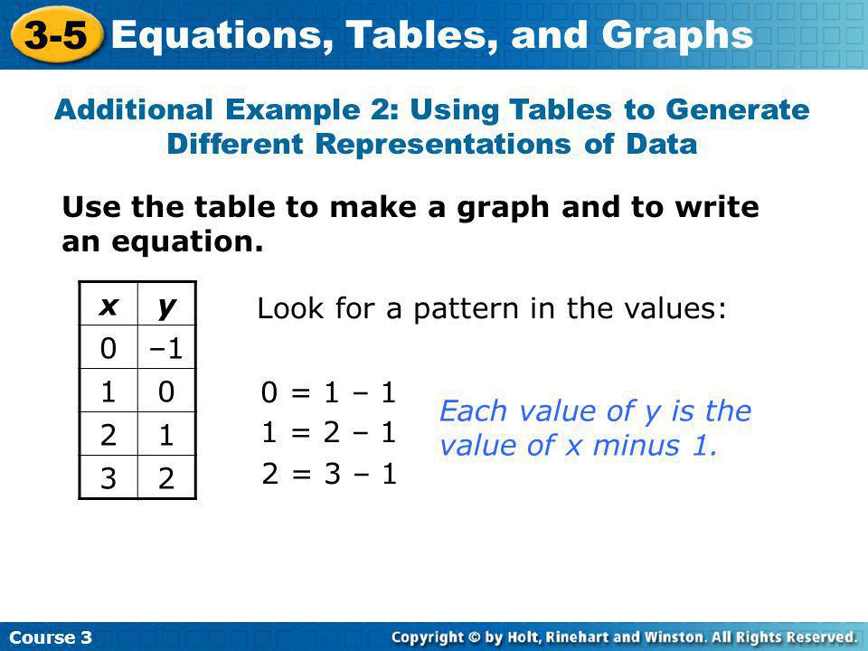 Additional Example 2: Using Tables to Generate Different Representations of Data