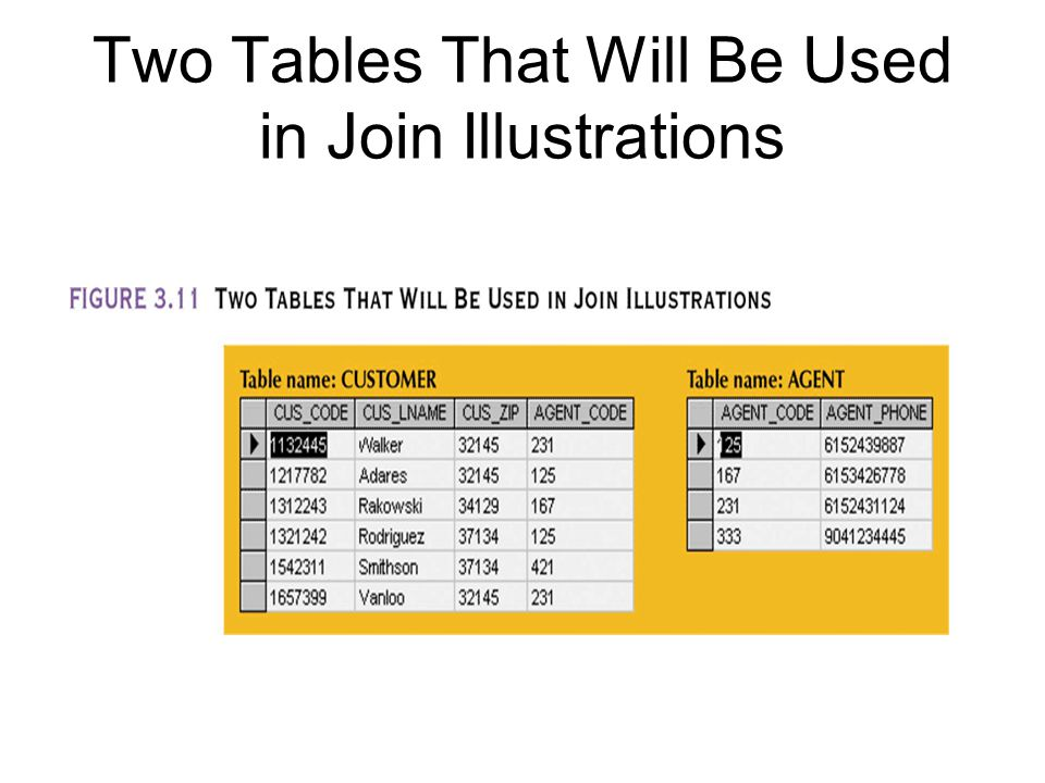 Two Tables That Will Be Used in Join Illustrations