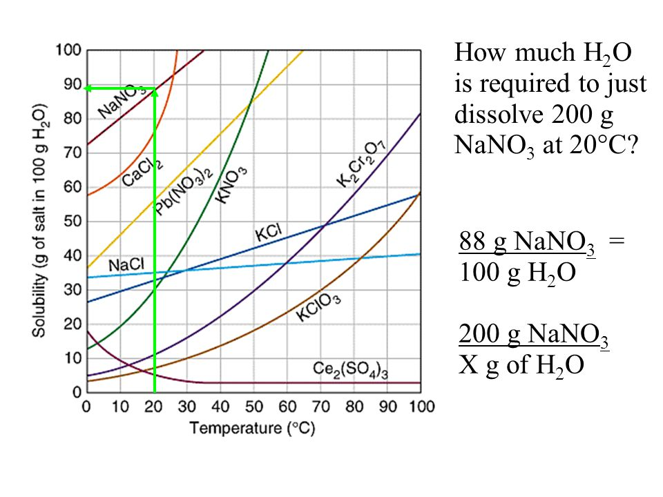 How much H2O is required to just dissolve 200 g NaNO3 at 20C
