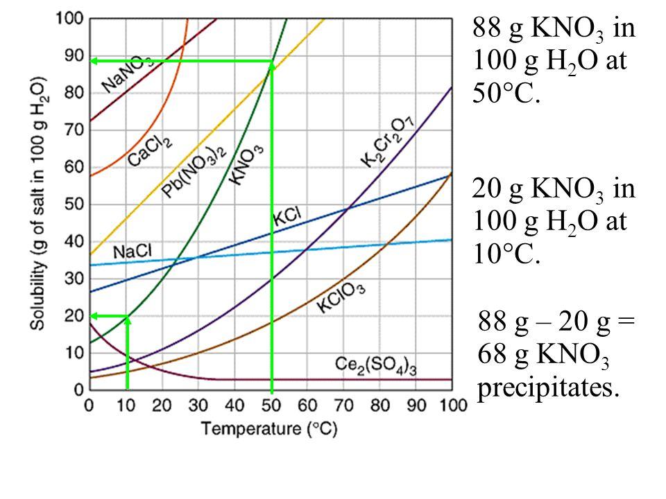 88 g KNO3 in 100 g H2O at 50C. 20 g KNO3 in 100 g H2O at 10C.