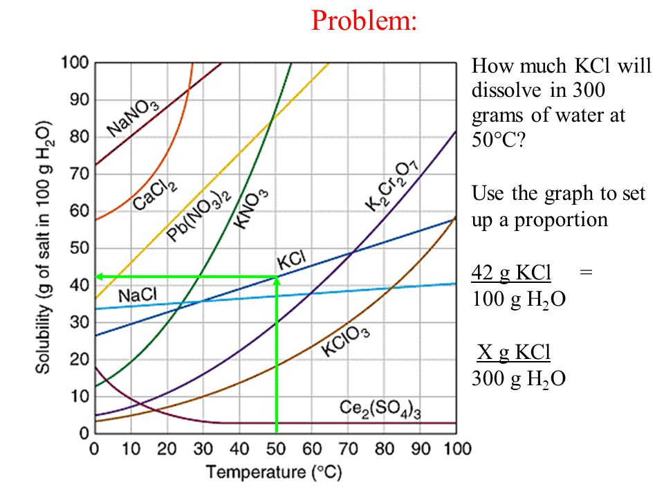 Problem: How much KCl will dissolve in 300 grams of water at 50C