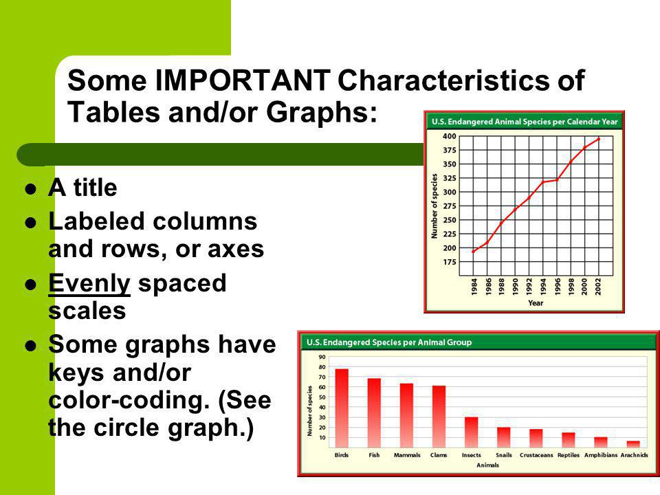 Some IMPORTANT Characteristics of Tables and/or Graphs: