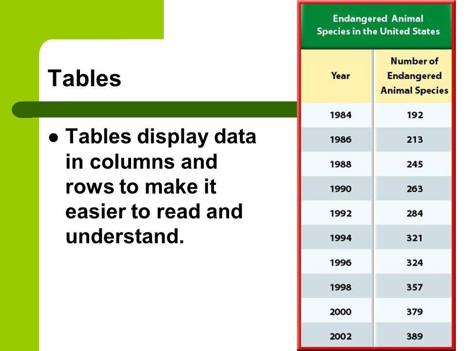 Tables Tables display data in columns and rows to make it easier to read and understand.