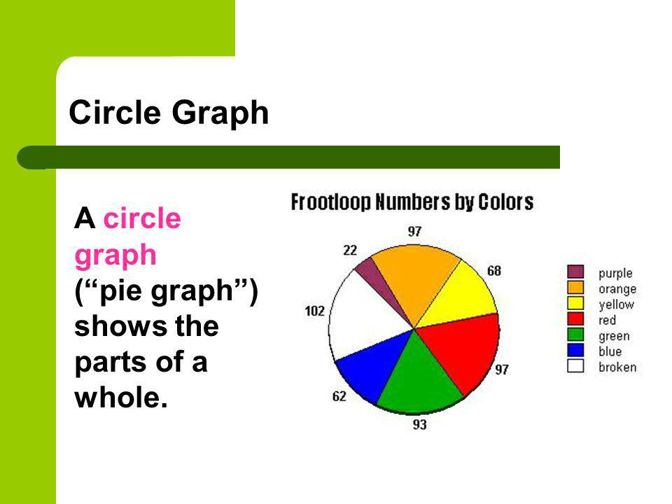 Circle Graph A circle graph ( pie graph ) shows the parts of a whole.