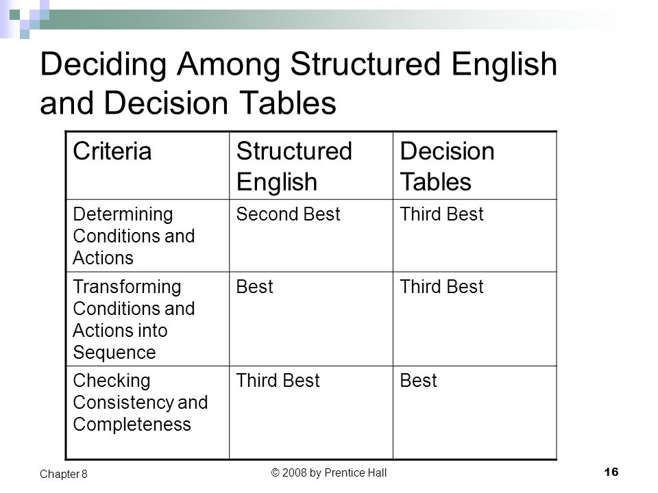 Deciding Among Structured English and Decision Tables