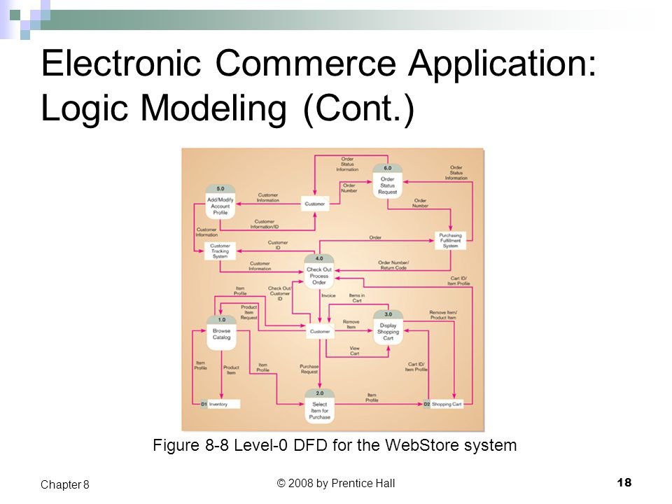 Electronic Commerce Application: Logic Modeling (Cont.)