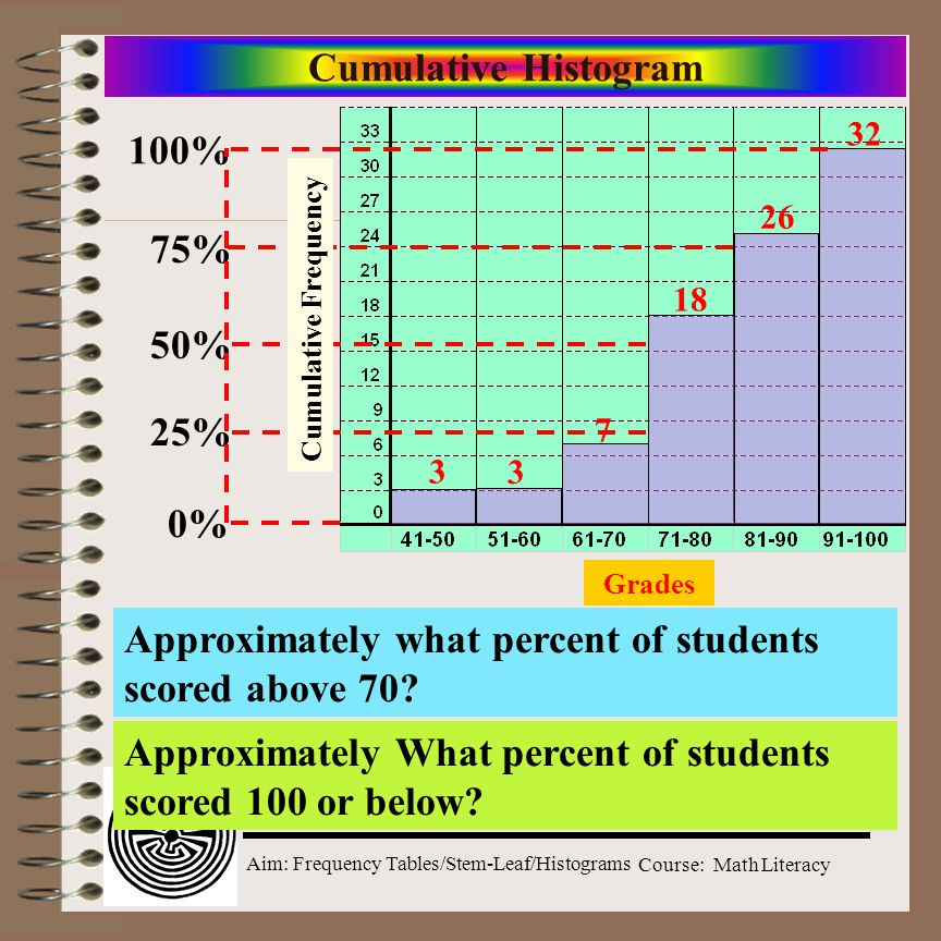Approximately what percent of students scored above 70