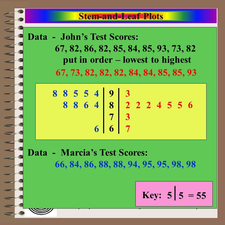 Stem-and-Leaf Plots Data - John's Test Scores: 67, 82, 86, 82, 85, 84, 85, 93, 73, 82.