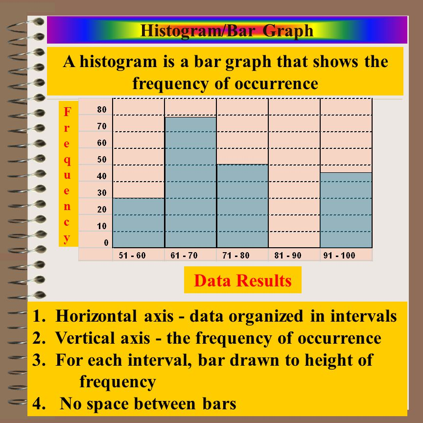 A histogram is a bar graph that shows the frequency of occurrence
