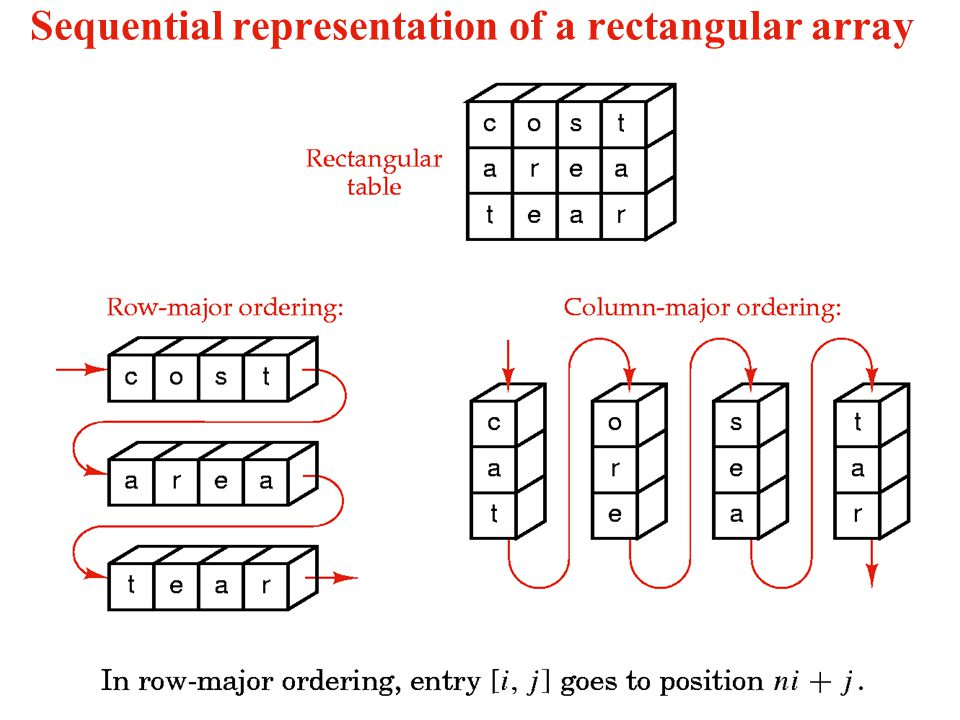 Sequential representation of a rectangular array