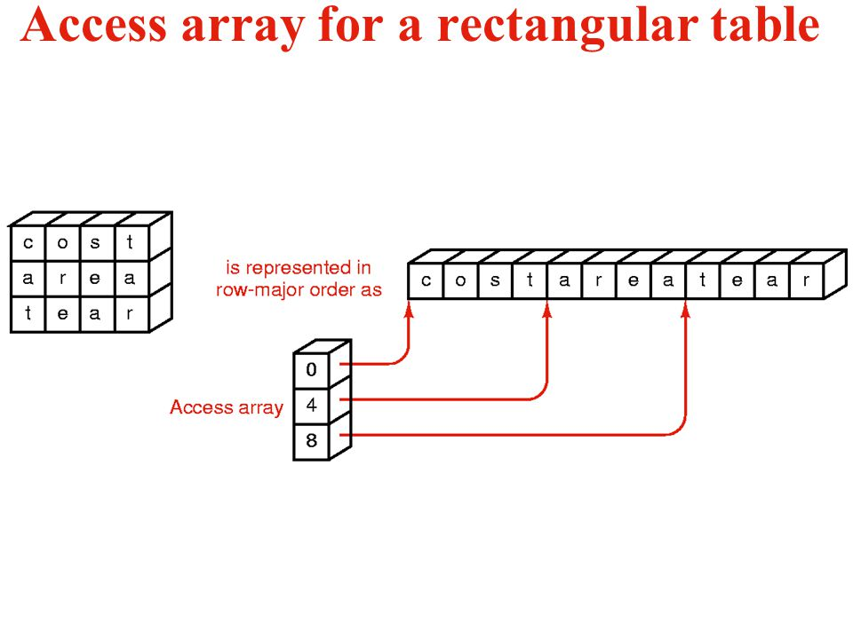 Access array for a rectangular table