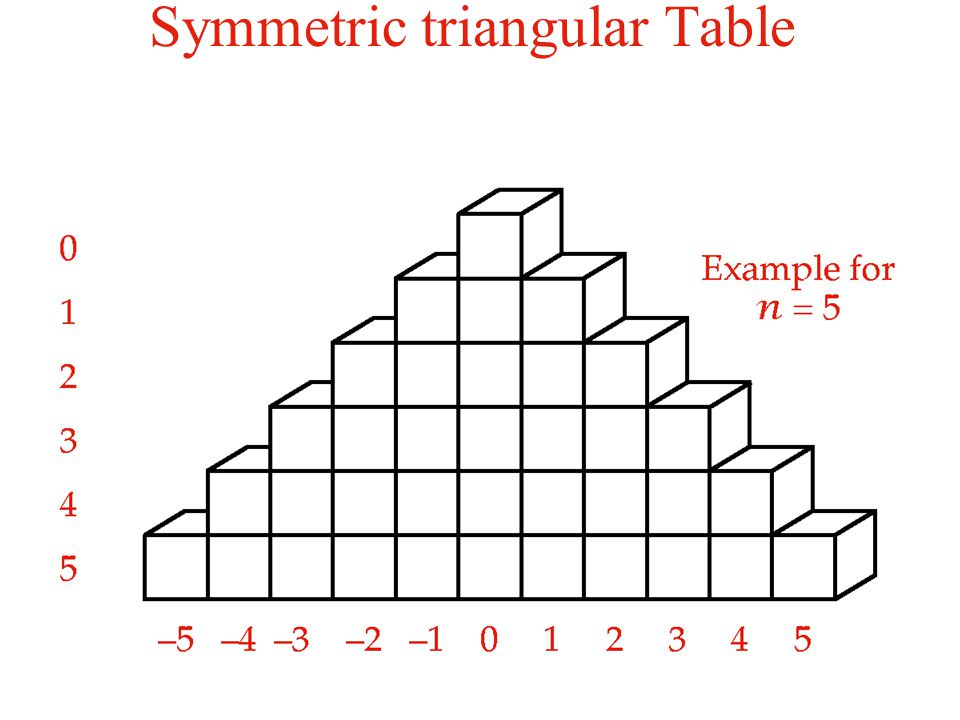 Symmetric triangular Table