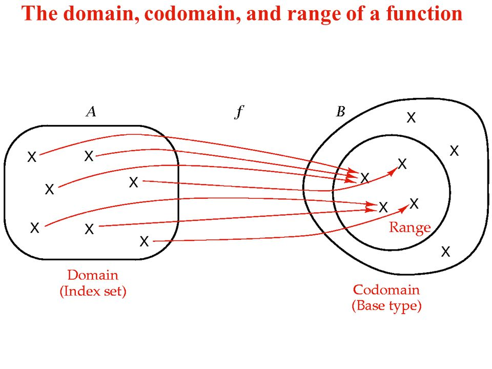 The domain, codomain, and range of a function