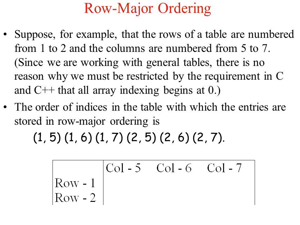Row-Major Ordering