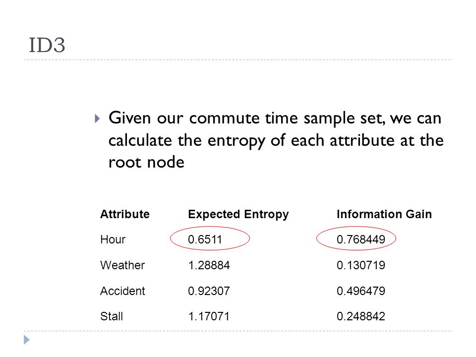 ID3 Given our commute time sample set, we can calculate the entropy of each attribute at the root node.