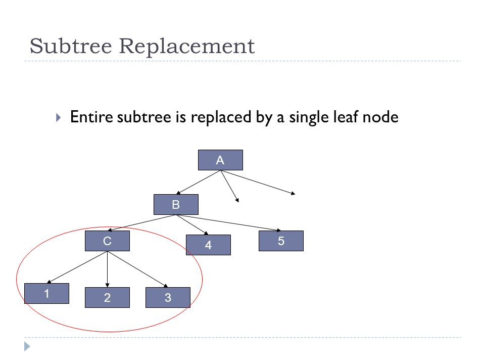 Subtree Replacement Entire subtree is replaced by a single leaf node A